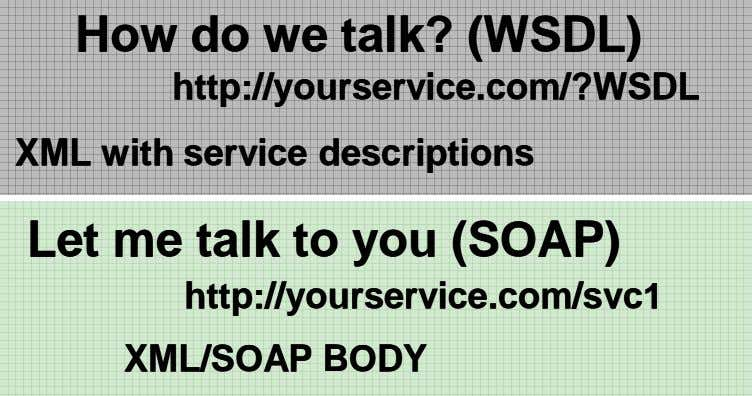 HowHow dodo wewe talk?talk? (WSDL)(WSDL) http://yourservice.com/?WSDLhttp://yourservice.com/?WSDL XMLXML withwith