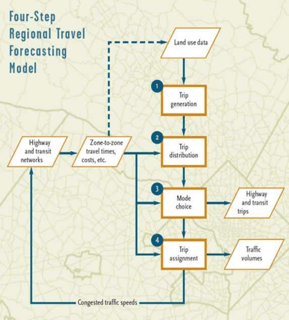 Traffic demand models – the famous 4 steps 1. Trip Generation 2. Trip Distribution 3. Mode