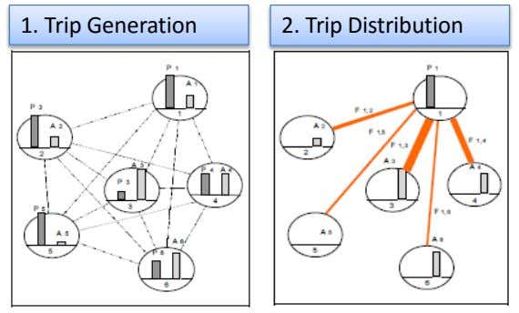 1. Trip Generation 2. Trip Distribution