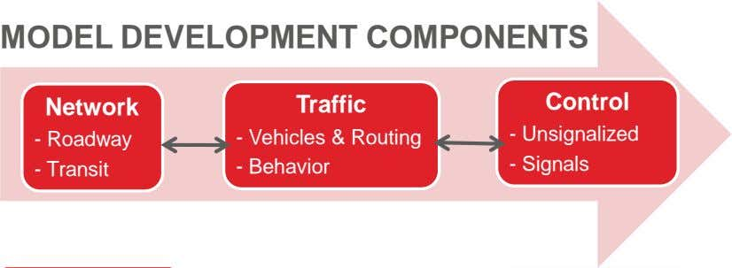 MODEL DEVELOPMENT COMPONENTS Control Network Traffic - Unsignalized - Roadway - Vehicles & Routing -