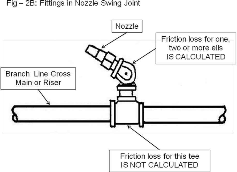  PIPE FRICTION CHART. Figure 11 of NFPA-15 is based on the Williams – Hazen formula
