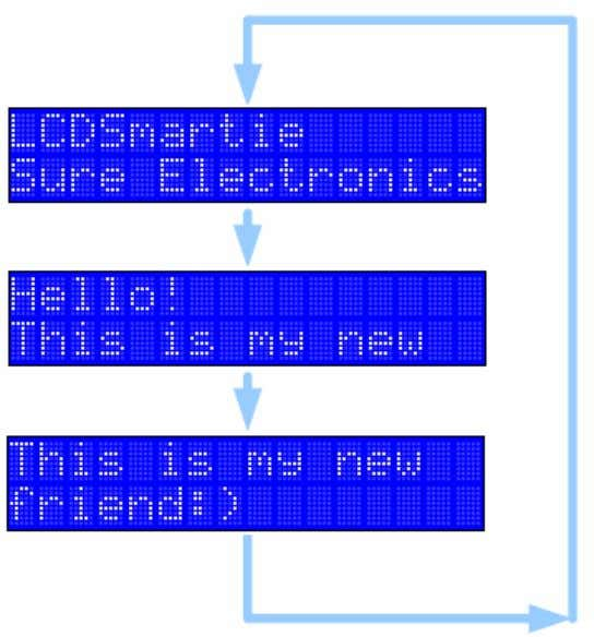 Overview Fig 1.20 a flow simulating the display of tips Restart LCD Smartie or Sure-LCD, tips