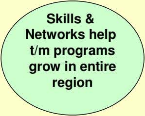 Skills & Networks help t/m programs grow in entire region