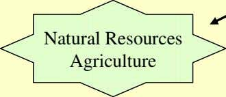 Natural Resources Agriculture