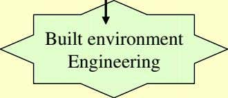 Built environment Engineering