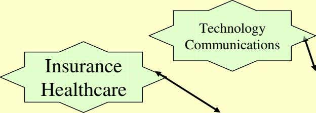 Technology Communications Insurance Healthcare
