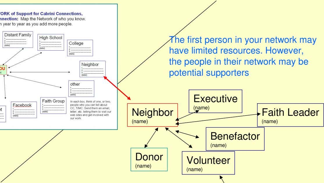 The first person in your network may have limited resources. However, the people in their