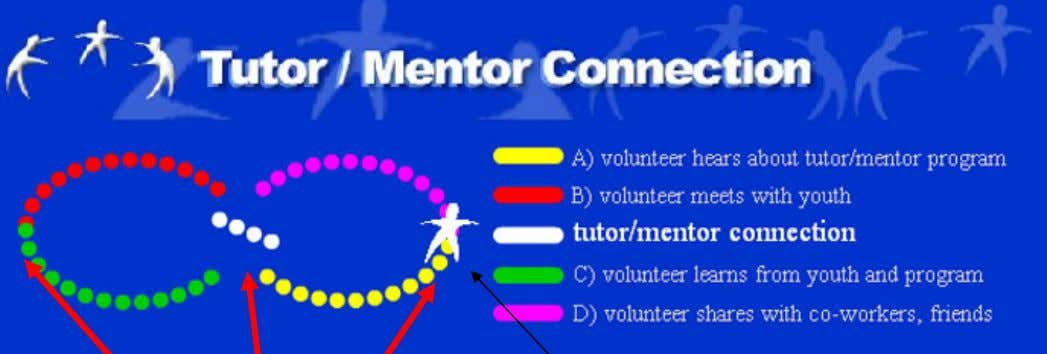 provide more effective service. Volunteer connects w/ youth Facilitation by T/MC & others a) As volunteer