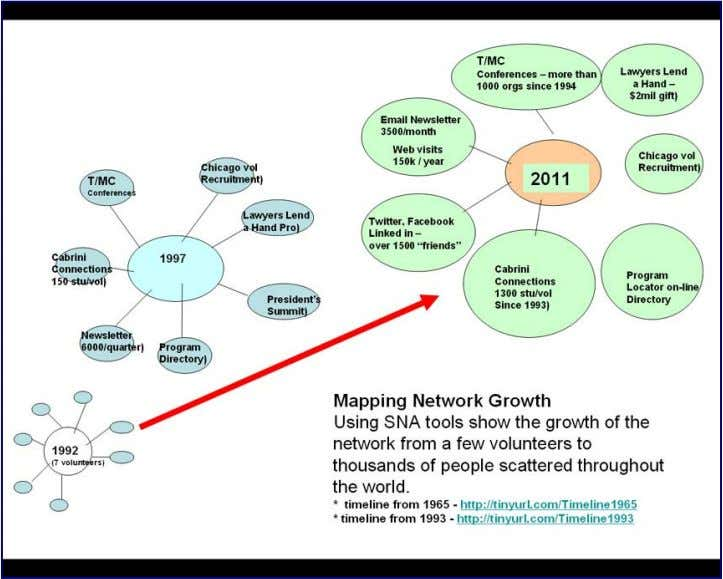 grow from a few people to thousands over a period of years. If the T/MC network