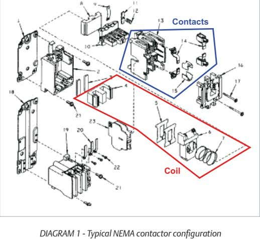 Contacts Coil DIAGRAM 1 - Typical NEMA contactor configuration