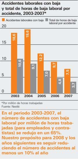 Accidentes laborales con baja y total de horas de baja laboral por accidente, 2003-2007* Accidentes