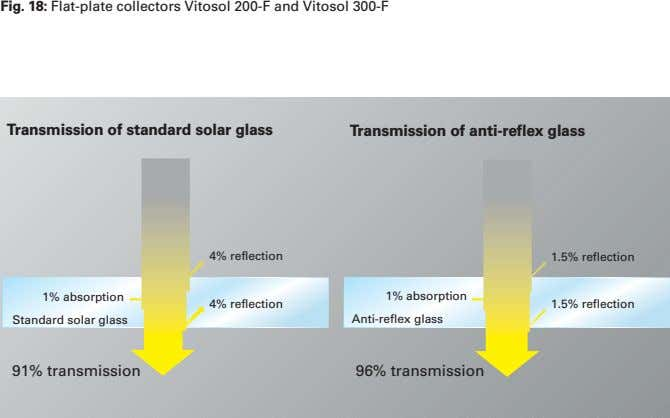 Fig. 18: Flat-plate collectors Vitosol 200-F and Vitosol 300-F Transmission of standard solar glass Transmission