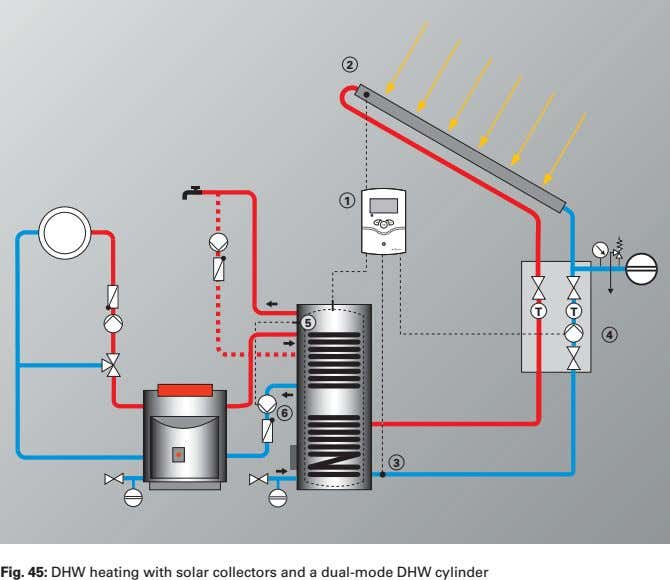 2 1 T T 5 4 6 3 Fig. 45: DHW heating with solar collectors