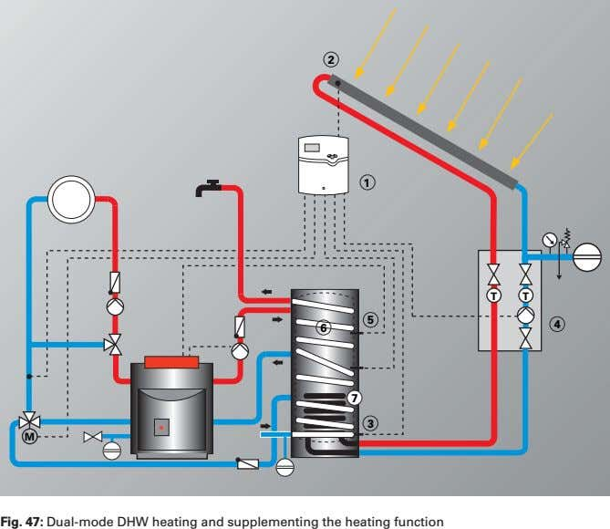 2 1 T T 4 6 5 7 3 M Fig. 47: Dual-mode DHW heating