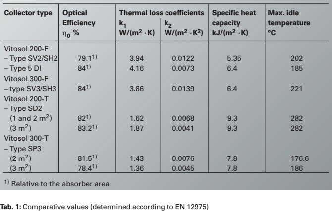 Collector type Optical Efficiency η 0 % Thermal loss coefficients Specific heat Max. idle k