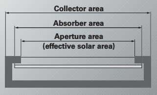 Collector area Absorber area Aperture area (effective solar area)