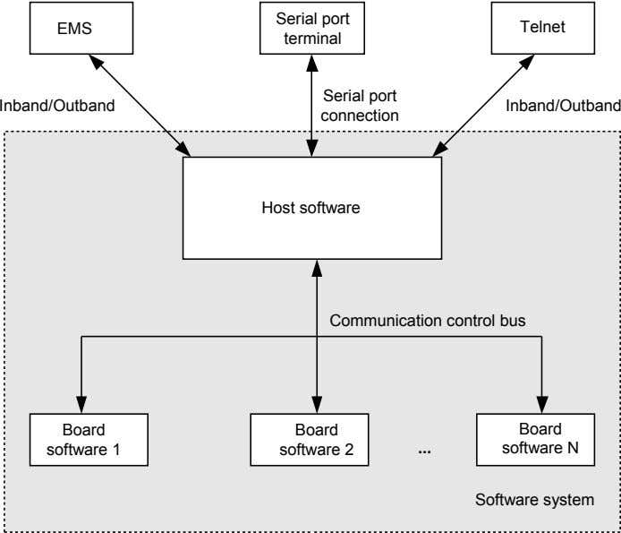 Serial port EMS Telnet terminal Serial port Inband/Outband Inband/Outband connection Host software Communication