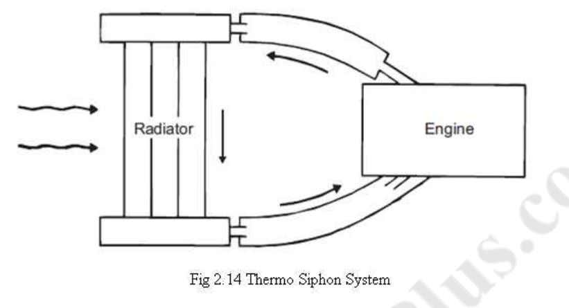 www.Vidyarthiplus.com ME6404 THERMAL ENGINEERING 2.15.4 Pump Circulation System: In this system circulation of water is