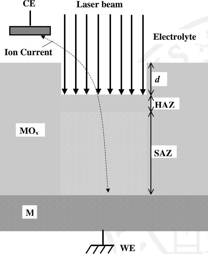 CE Laser beam Electrolyte Ion Current d HAZ MO x SAZ M WE
