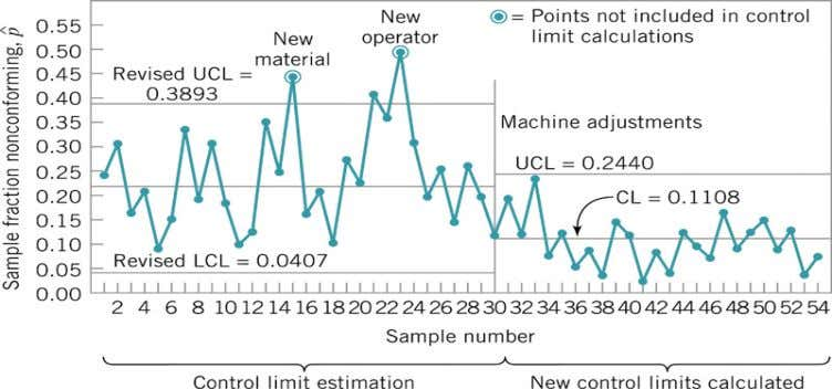= 0 The new revised control chart has shown in Figure 7.4. Figure 7.4: New control