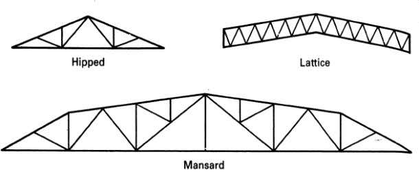 Type of Trusses Roof truss Supporting truss Bracing truss 3
