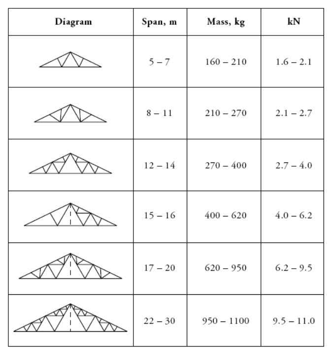 Approximate mass for roof trusses 8