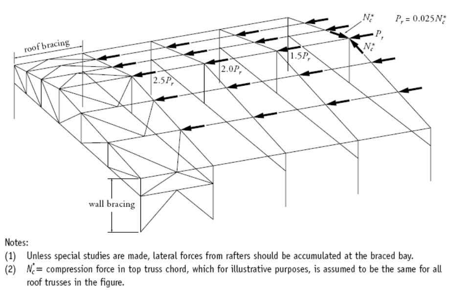 "Accumulated ""lateral"" bracing system restraint forces Forces in the longitudinal bracing system in the plane of"