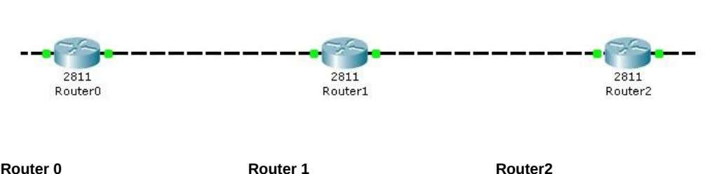 Router 0 Router 1 Router2