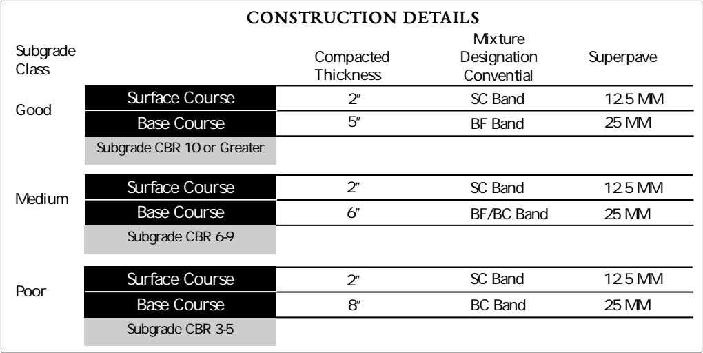 "CONSTRUCTION DETAILS Mixture Subgrade Compacted Designation Superpave Class Thickness Convential Surface Course 2"" SC Band 12.5"