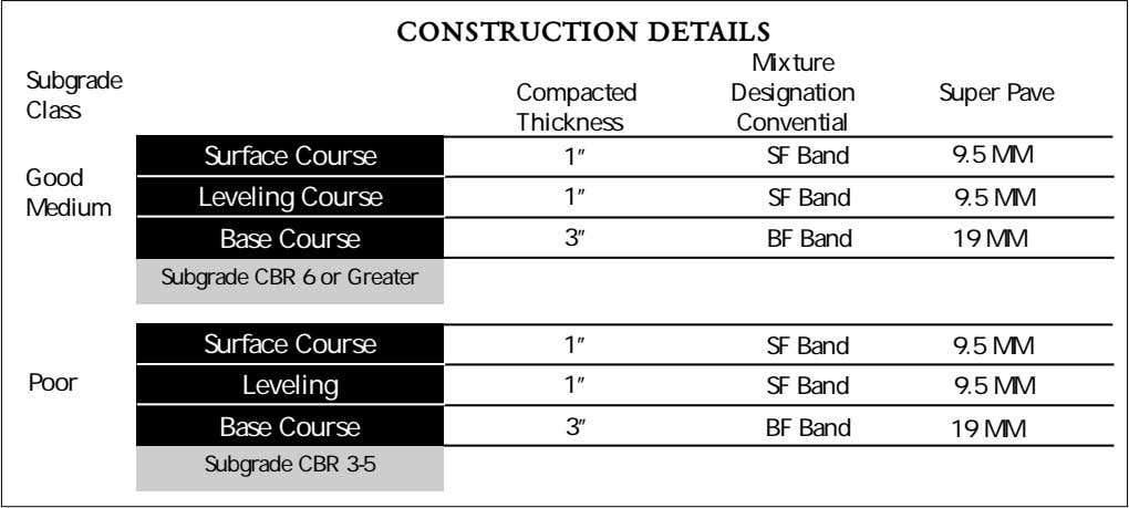 CONSTRUCTION DETAILS Mixture Subgrade Compacted Designation Super Pave Class Thickness Convential Surface Course Leveling Course Base