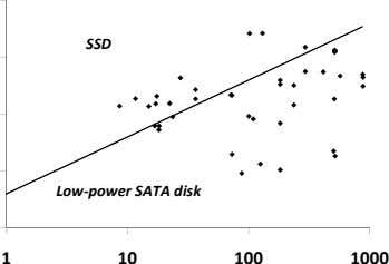 SSD Low-power SATA disk 1 10 100 1000