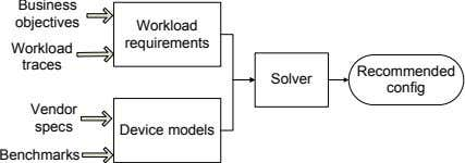 objectives Business Workload traces requirements Workload Recommended config Solver Vendor specs Device models