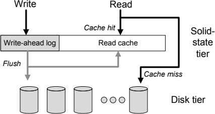 Write Read Cache hit Solid- Write-ahead log Read cache state tier Flush Cache miss Disk