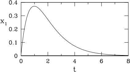 Figure 13: Transient growth. When ( x 1 , x 2 ) evolves according to