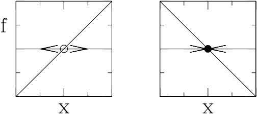 Figure 1: Unstable (left) and stable (right) fixed points. A fixed point of x ˙