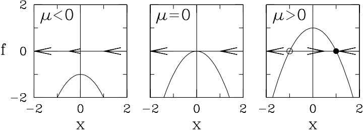 Figure 2: The function f = µ − x 2 has 0, 1, or 2