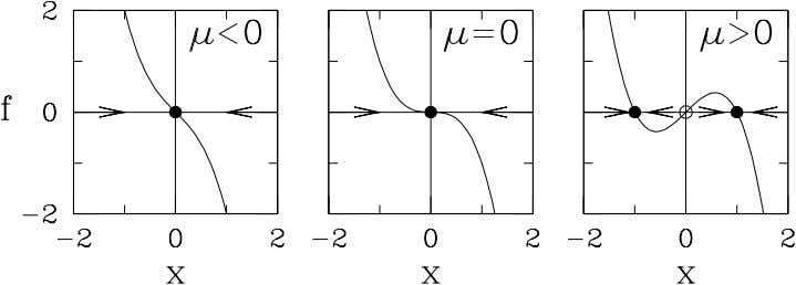 Figure 4: The function f = µx − x 2 has 1 or 3 roots,