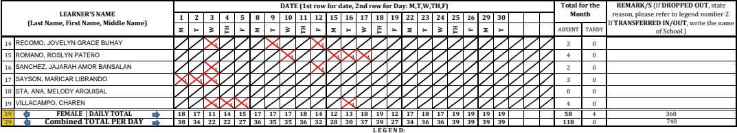 DATE (1st row for date, 2nd row for Day: M,T,W,TH,F) Total for the REMARK/S (If DROPPED