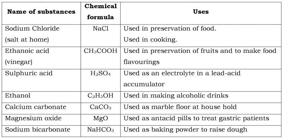 CHAPTER 1: INTRODUCTION TO CHEMISTRY 1.1 Understanding chemistry and its importance keeping w.  Explain the