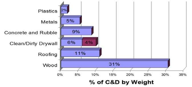 and rubbles – 9%, metals – 5% and plastics - 2%. Figure-2: Average of C&D Waste