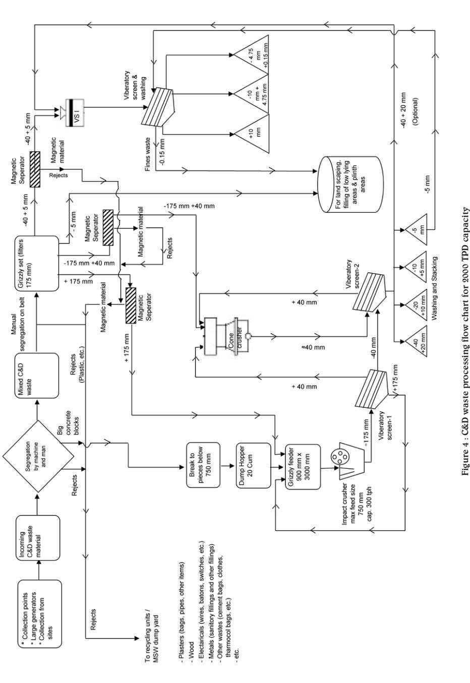 Figure 4 : C&D waste processing flow chart for 2000 TPD capacity
