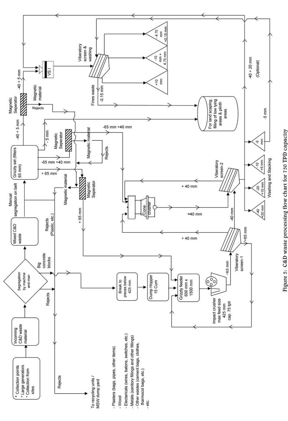 Figure 5: C&D waste processing flow chart for 750 TPD capacity