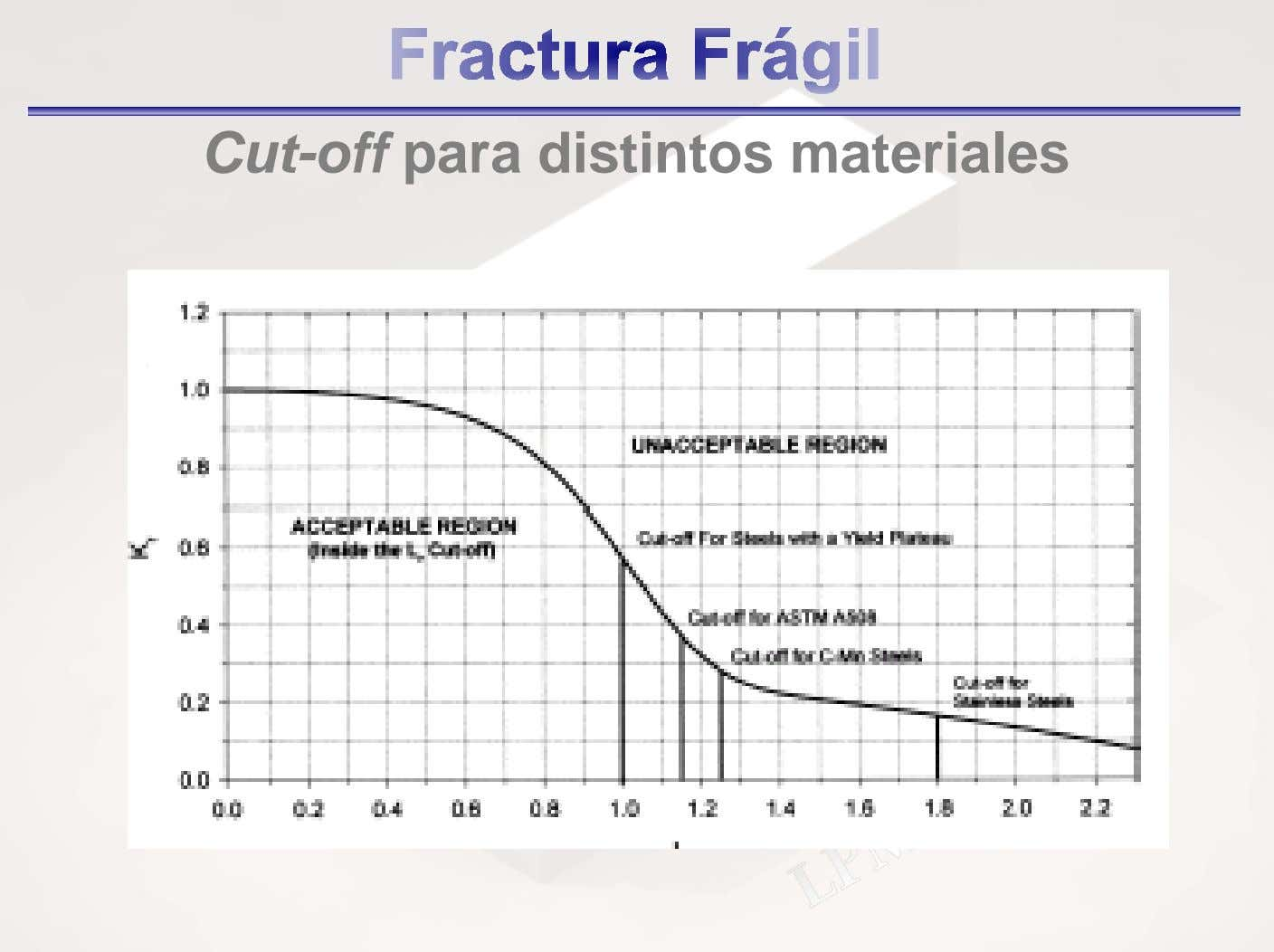 Cut-off para distintos materiales