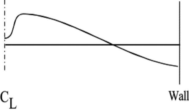 Figure 2.4: Axial velocity profile in cyclone and swirl tubes (Peng et al., 2002 ).