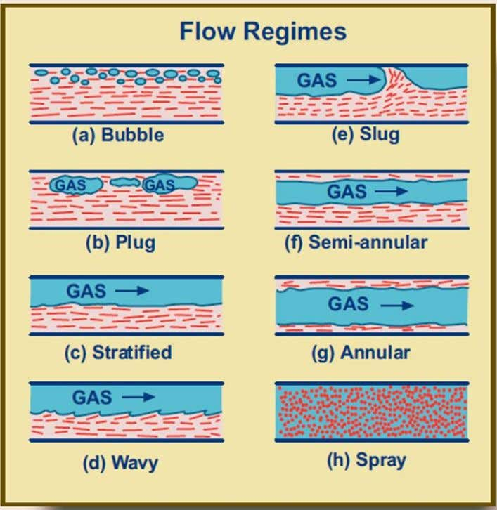 Figure 2.6: Flow Regimes in Gas – liquid Flows 31