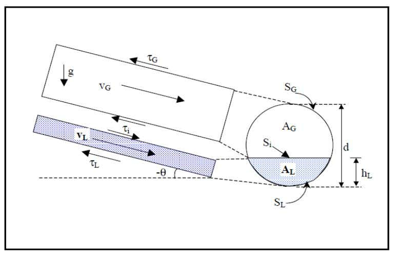 0.41 Table 3.3: Flow Rates for Air-Water Experiments. Figure 3.18: Stratified flow Pattern for Pipe Separator