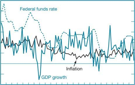 Federal funds rate Inflation G DP growth