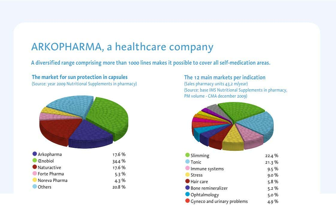 ARKOPHARMA, a healthcare company A diversified range comprising more than 1000 lines makes it possible