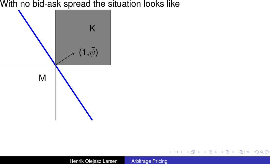 With no bid-ask spread the situation looks like K ¯ (1, ψ) M Henrik Olejasz