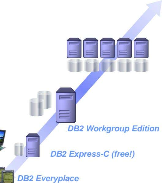DB2 Workgroup Edition DB2 Express-C (free!) DB2 Everyplace